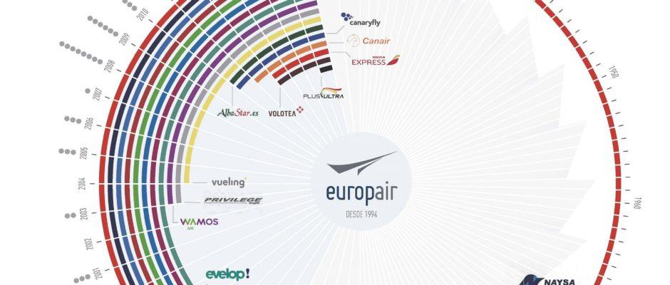 infografia_europair_blog